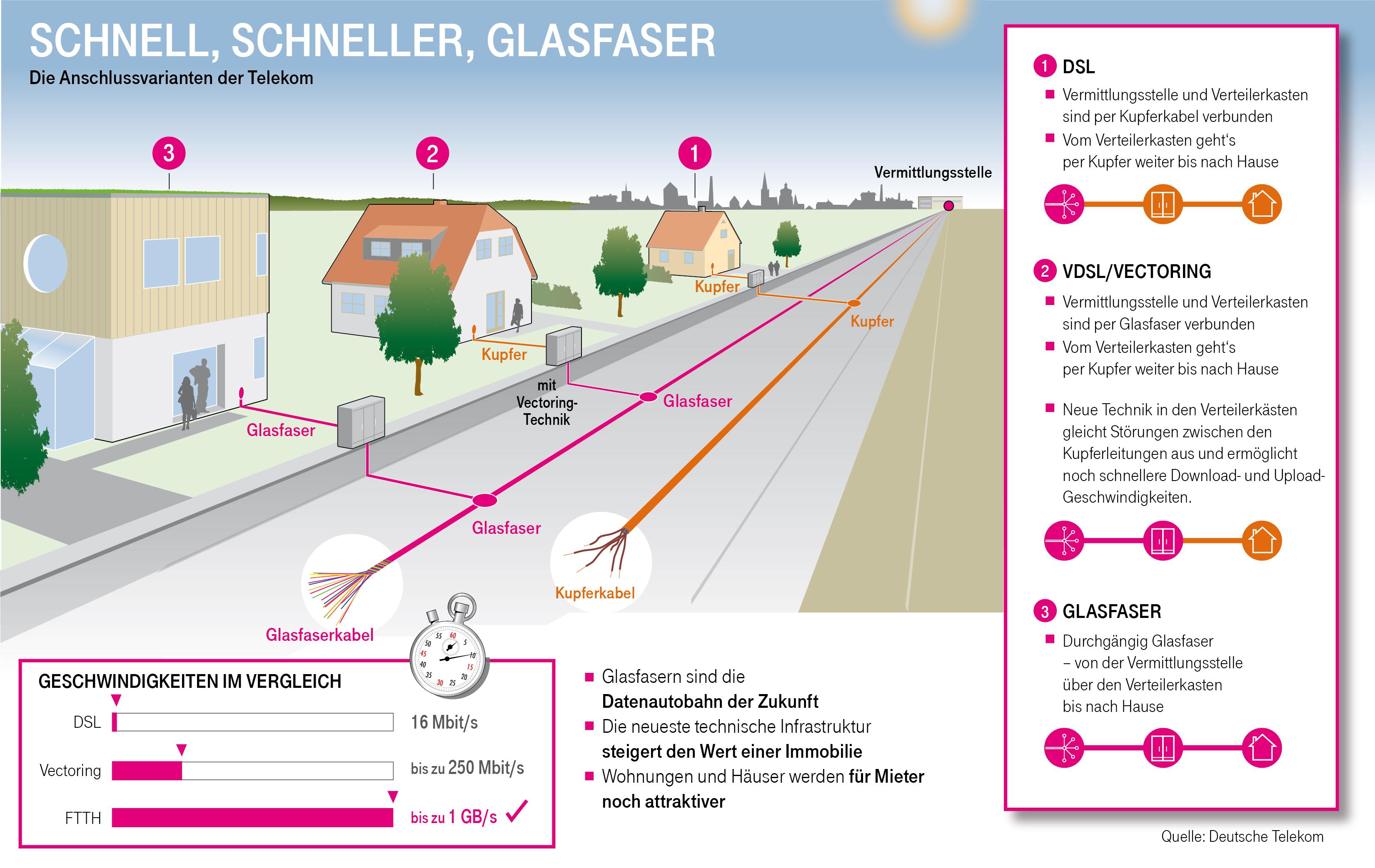 Infografiken Deutsche Telekom