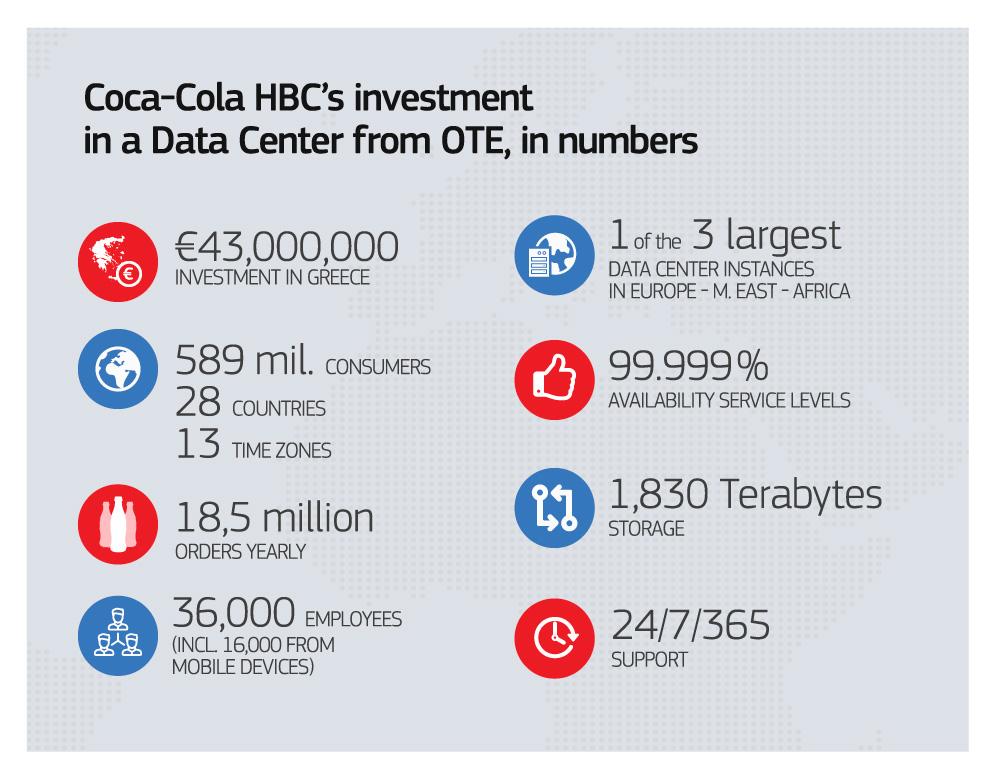 Telekom wins major Coca-Cola HBC contract for EMEA region