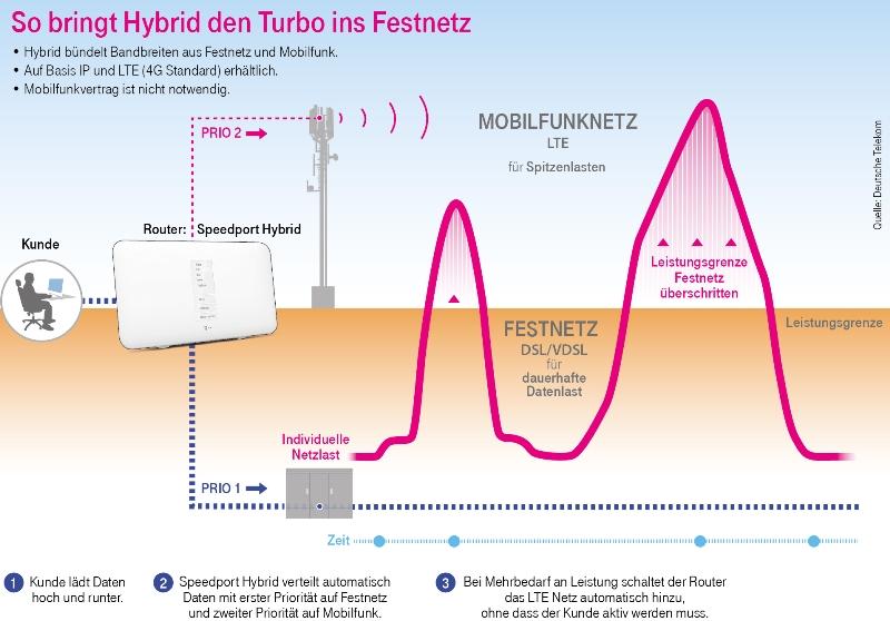 deutsche telekom telekom startet hybrid tarife. Black Bedroom Furniture Sets. Home Design Ideas