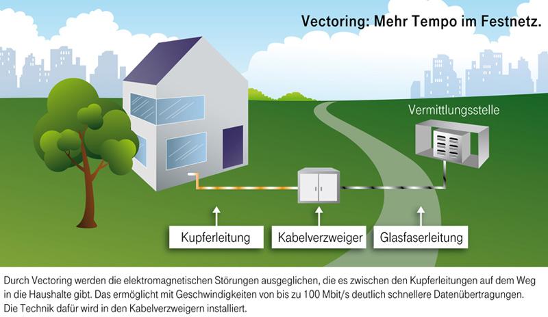 deutsche telekom faktencheck vectoring ausbau. Black Bedroom Furniture Sets. Home Design Ideas