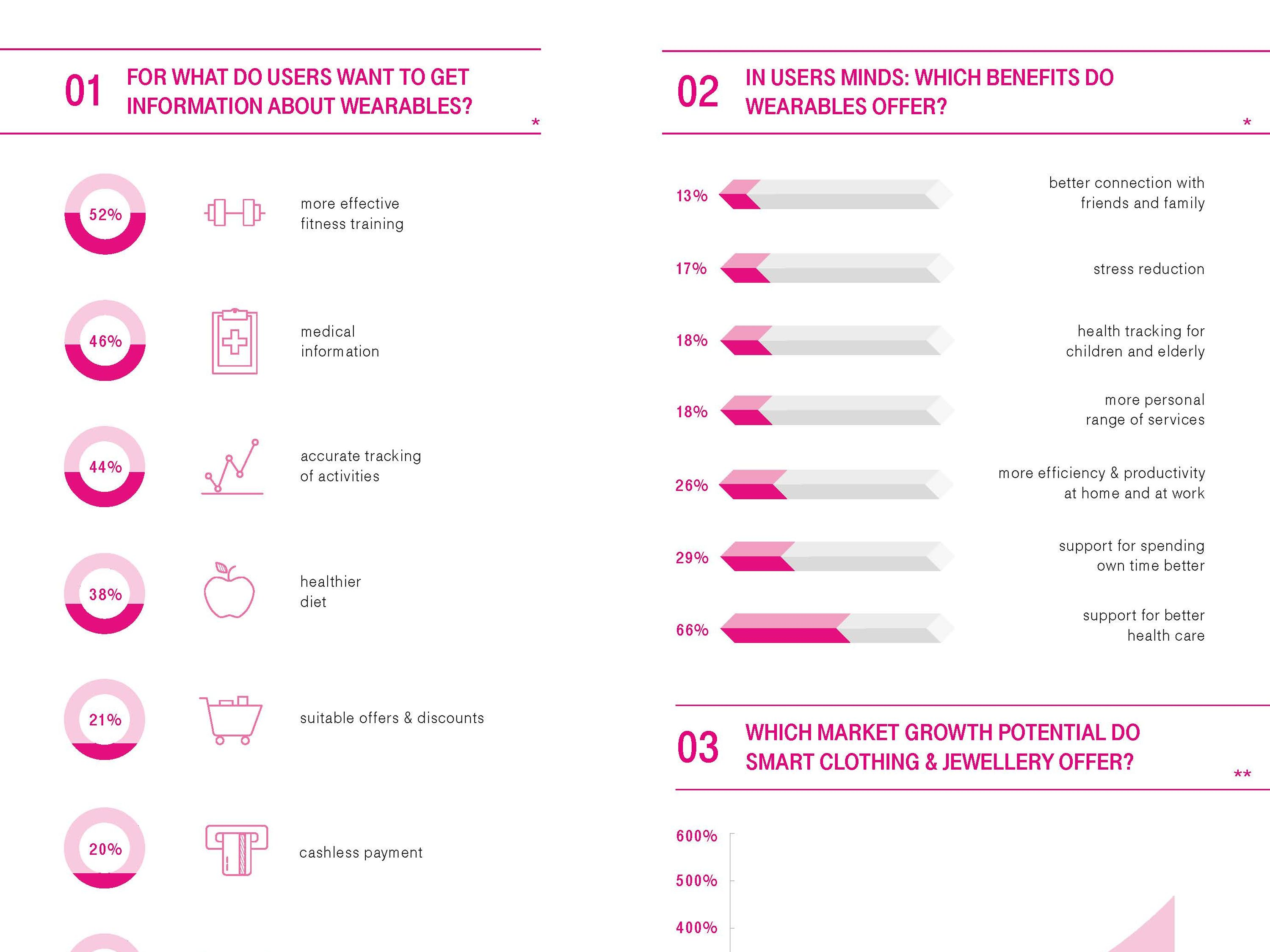 Info graphic: Smart Fashion & Wearables on the road to success