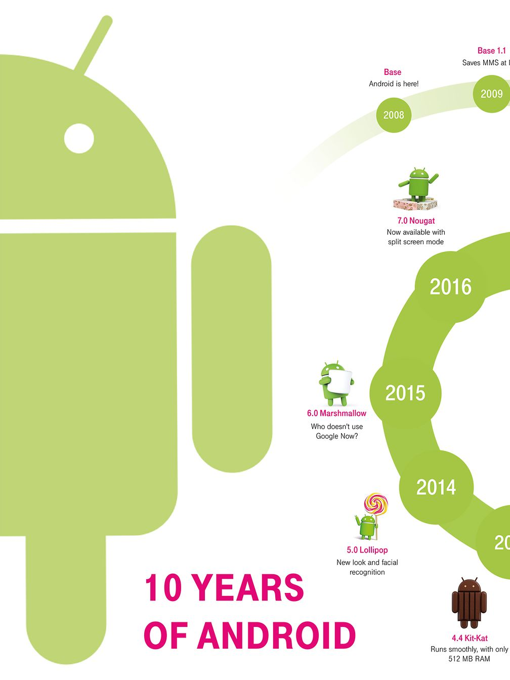 "Graphic ""10 Years Android"""