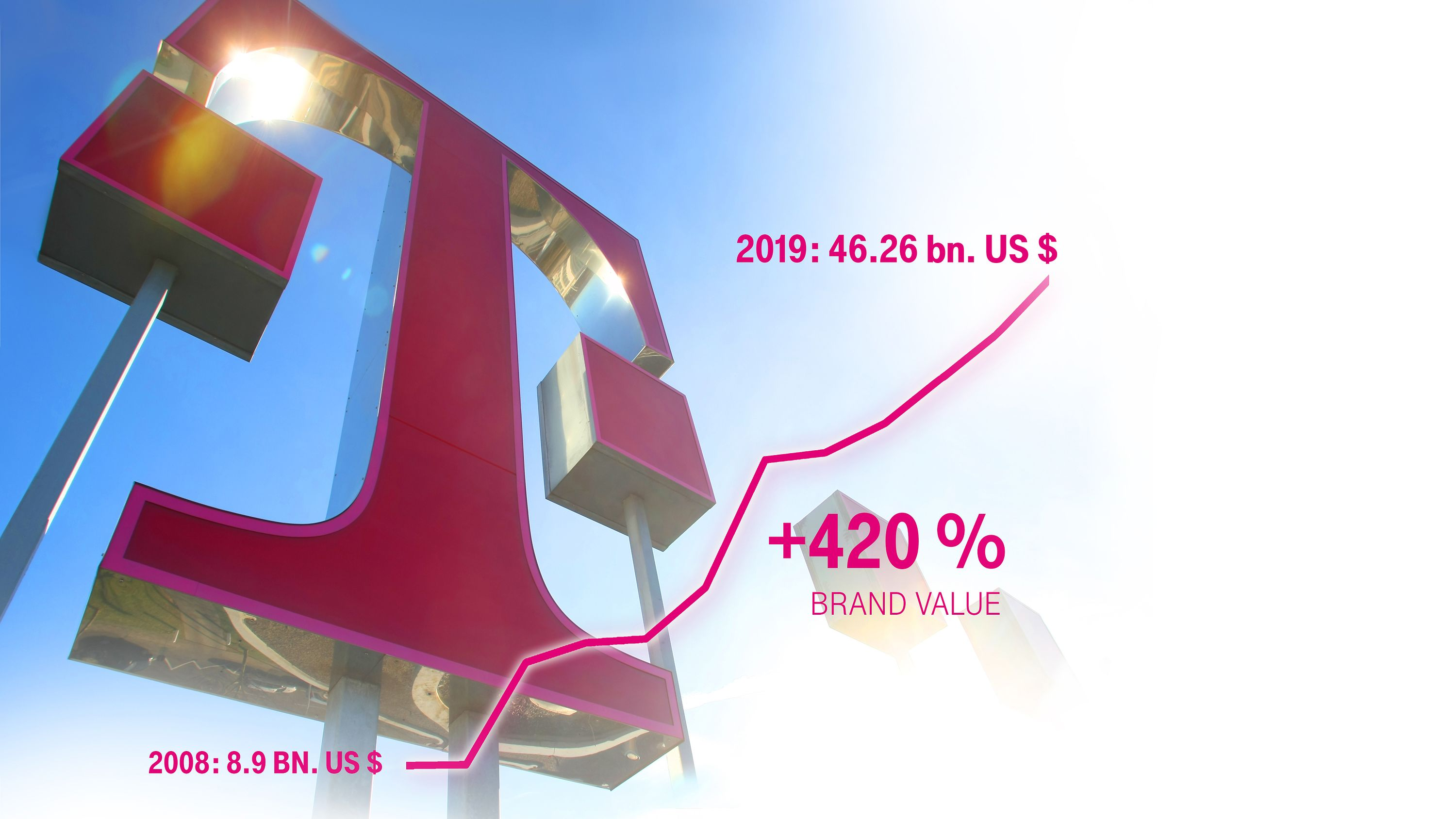 Since its relaunch in 2008, the brand has seen continuous growth in value, increasing by an impressive 420 percent.