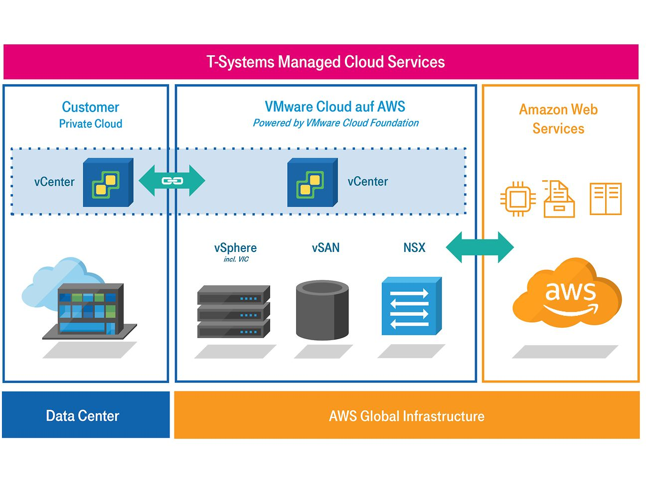 In partnership with VMware: T-Systems builds virtual data