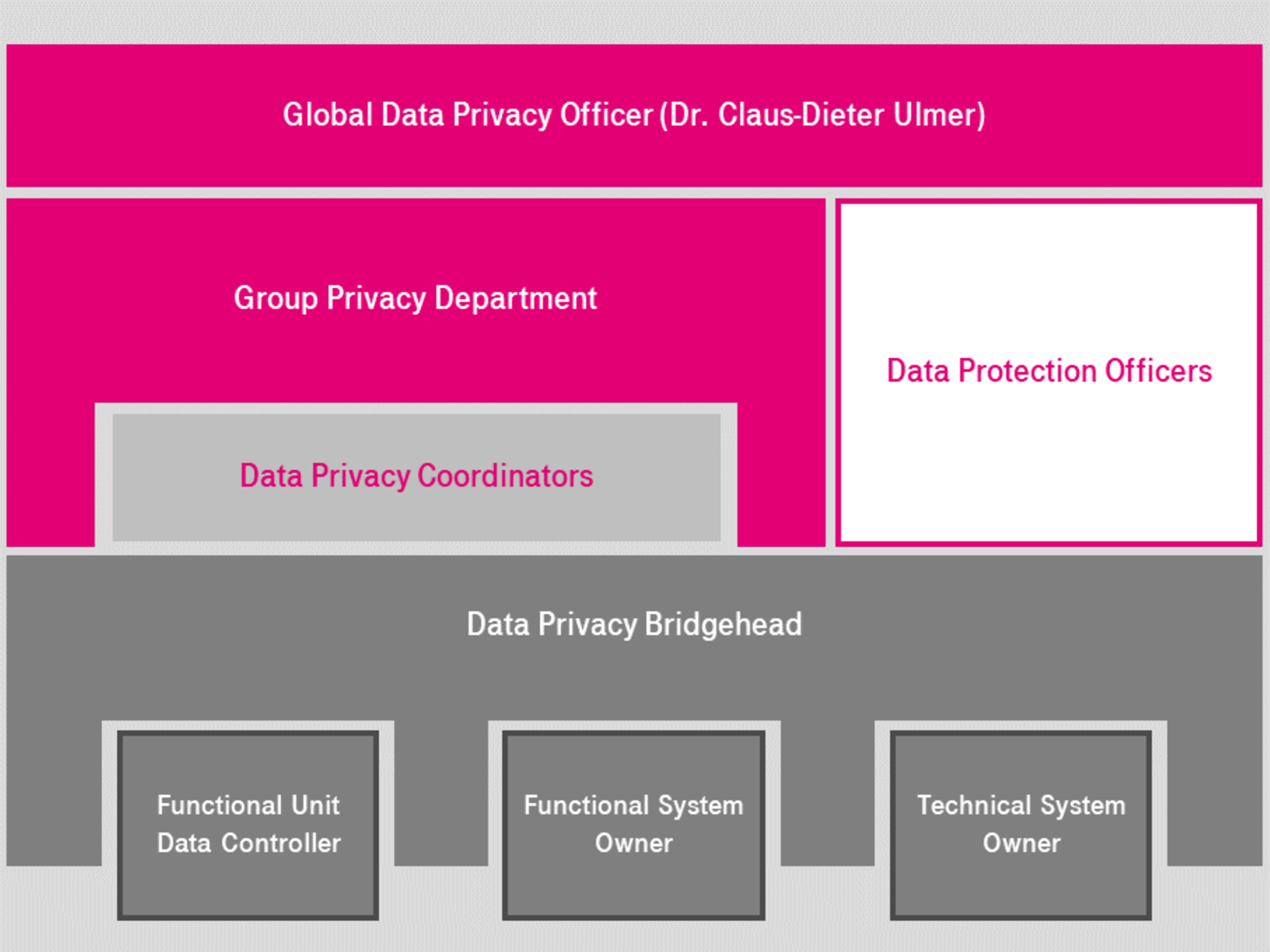 Data protection organisation at Deutschen Telekom